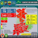 Laporan Data Terupdate Gugus Tugas Covid-19 Kota Medan