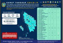 Data Kasus Covid-19